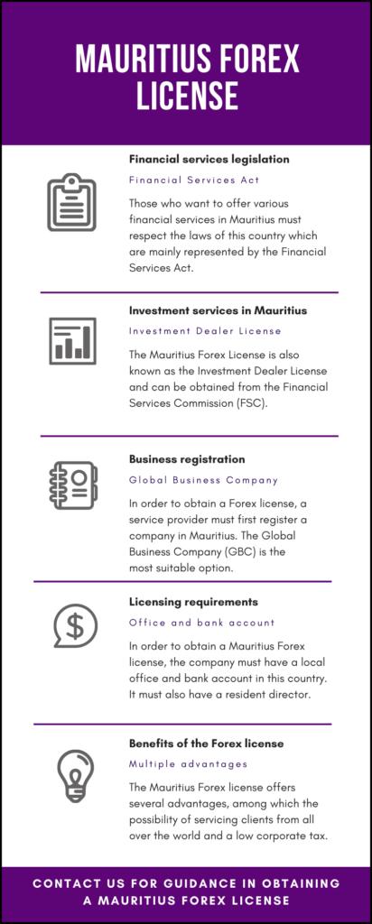 Mauritius Forex License